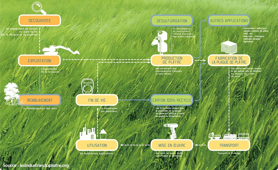 Maquette de présentation du cycle de vie du plâtre